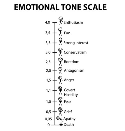 Emotional Tone Scale. Smilies men. Infographics. Emoticons illustration on isolated background.