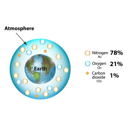 atmosphere: The atmosphere of the earth. The composition of the atmosphere. Nitrogen, carbon dioxide, oxygen. Infographics. Vector illustration on isolated