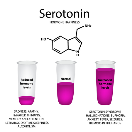 Chemical molecular formula of the hormone serotonin. The hormone pleasure. Lowering and raising of serotonin. Infographics. Vector illustration