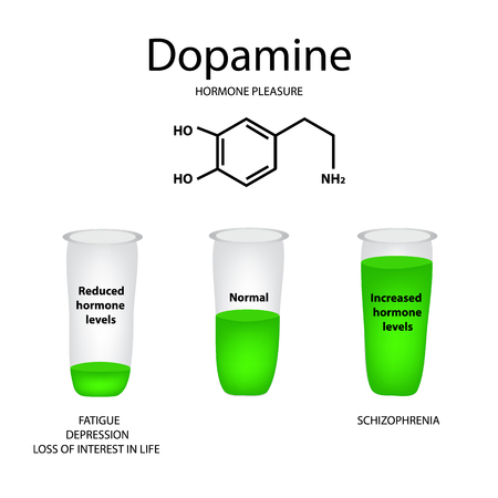 Chemical molecular formula hormone dopamine. The hormone pleasure. Lowering and raising of dopamine. Infographics. Vector illustration Illustration