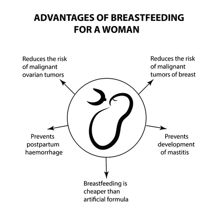 Advantages of breastfeeding for a woman. Infographics. Vector illustration on isolated background.
