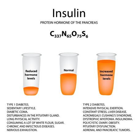 Chemical molecular formula of the hormone insulin. The hormone of the pancreas. Decrease and increase of insulin.