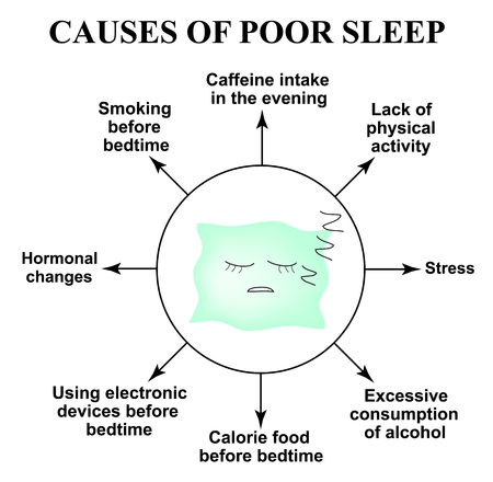 Causes of poor sleep. Insomnia. World Sleep Day. Sleeping pillow. Infographics. Vector illustration on isolated background.