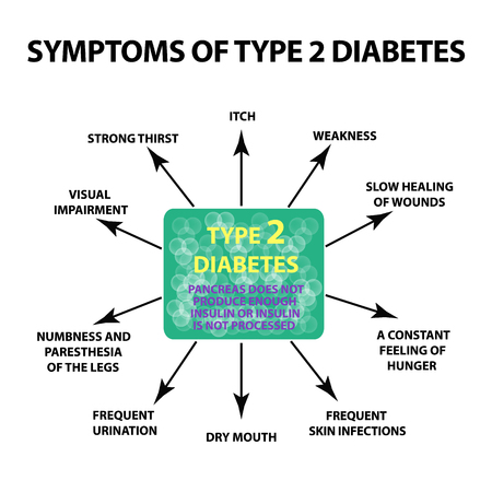 Symptoms Type 2 diabetes. Infographics. Vector illustration on isolated background