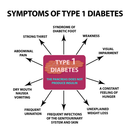 Symptoms type 1 diabetes, infographics vector illustration on isolated background.