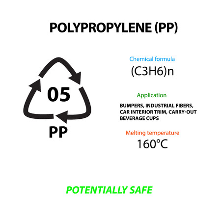 Polypropylene, plastic marking, application, melting temperature, suitable for the production of food packages. International Earth Day infographics vector illustration.