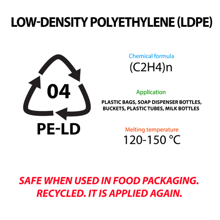 Low Density Polyethylene. Plastic marking. Application, melting temperature, suitable for the production of food packages. International Earth Day. Infographics. Vector illustration