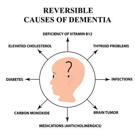 Reversible causes of senile dementia. Vector Illustratie