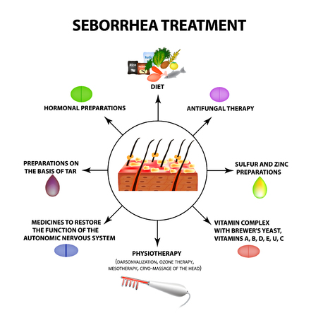 Treatment of seborrhea. Seborrhea skin and hair. Dandruff, seborrheic dermatitis. Baldness, hair growth, baldness. Anatomical structure. Infographics. Vector illustration on isolated background.