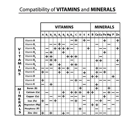 Compatibility table of vitamins and minerals with each other. Compatibility of trace elements. Infographics. Vector illustration on isolated background