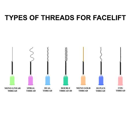 Types of threads for facelift. Mesotherapy Threads Lifting. Different types of threads for facelift. The structure of the skin. Wrinkles. Infographics. Vector illustration on isolated background