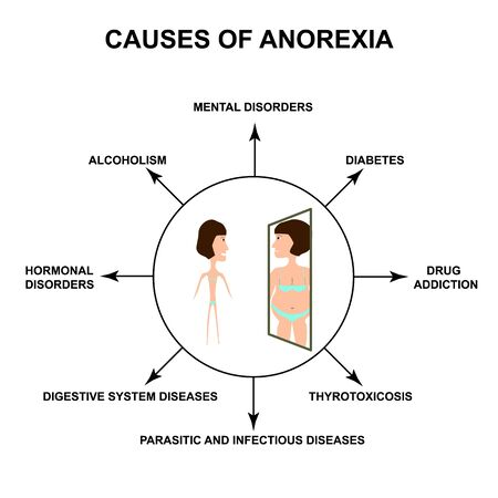 Causes of anorexia. Slim physique with anorexia. Reflection of obesity in the mirror. Infographics. Vector illustration on isolated background.
