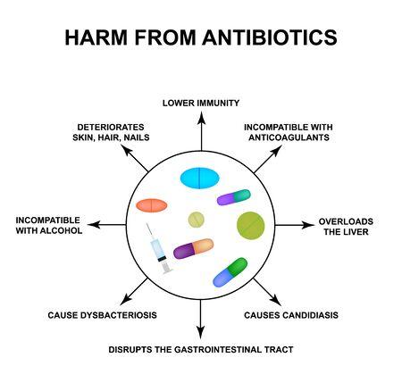 Harm from antibiotics. Dysbacteriosis Pills, drugs, antibiotics. Infographics. Vector illustration on isolated background. Stock Photo