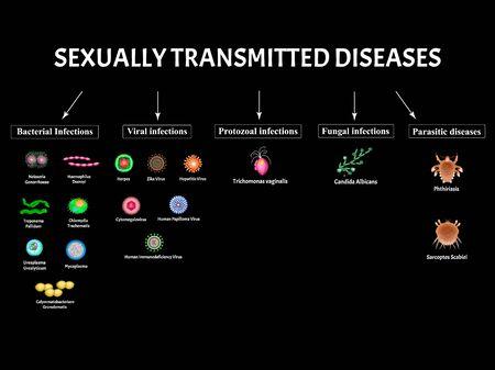 HIV, herpes, papilloma, hepatitis, cytomegalovirus, Zika. Set viral infections. Syphilis, Gonococcus, Chlamydiosis, Chlamydia, Mycoplasma, Ureaplasma Bacterial. Sexually transmitted diseases. Vector Illustration