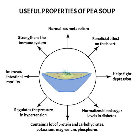 International Soup Day April 5th. Useful properties of pea soup. Infographics. Vector illustration on isolated background. Illusztráció