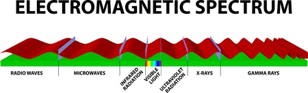 frequency: Electromagnetic spectrum Illustration