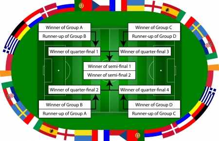 knockout: knockout stage of the championships in football
