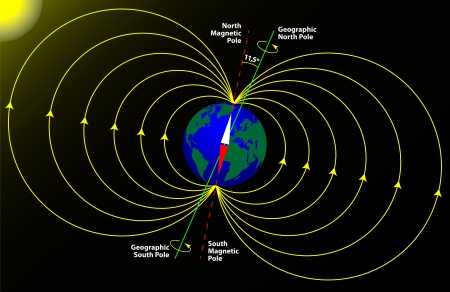magnetic field: Magnetic and geographical pole of the Earth