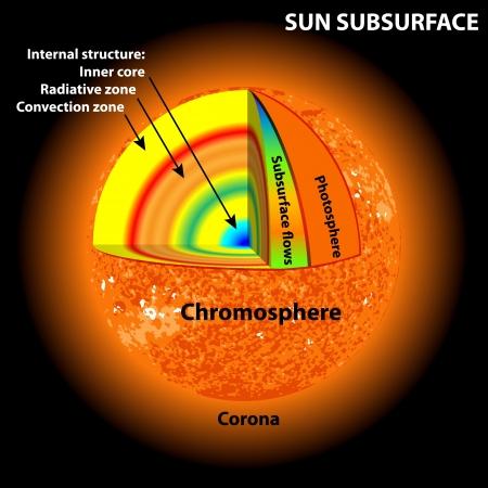 sun subsurface Stock Vector - 14669760