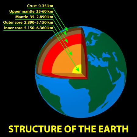 crust: Structure of the Earth Illustration
