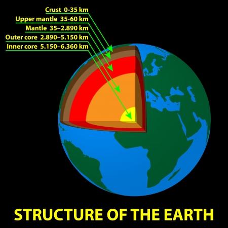 soils: Struttura della Terra Vettoriali