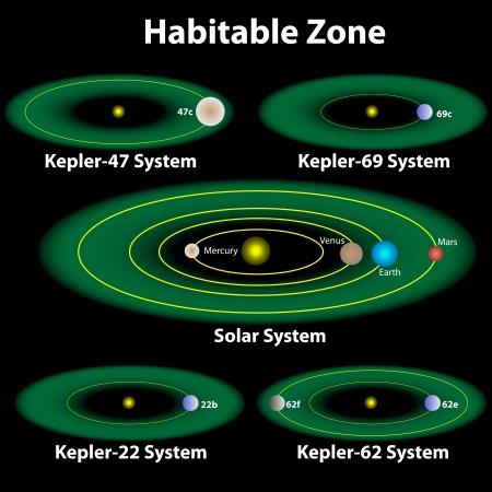 smallest: Habitable zone