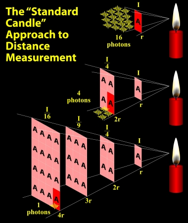 photon: Standard Candle Approach to Distance Measurement