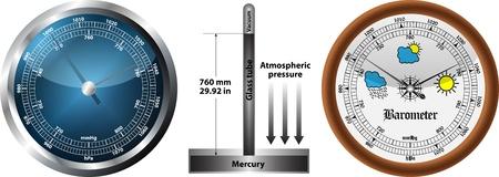 aneroid: Barometer