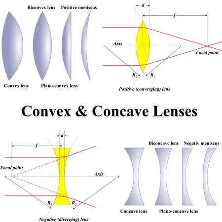 concave: Convex & Concave Lenses Illustration