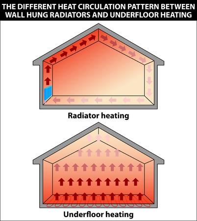 radiador: Ilustración que muestra los diferentes patrones de circulación de calor entre la pared radiadores y suelo radiante colgado