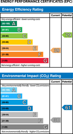 Energy Performance Certificates Vector