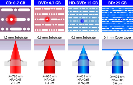 recordable media: Structural Designs of Disc Formats