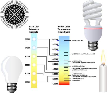 Kelvin kleurtemperatuur Schaal Grafiek Stock Illustratie