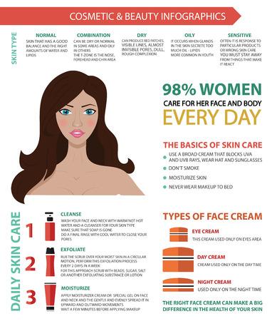 Vector infografía en colores modernos de cosmética, maquillaje y belleza sobre fondo blanco. Incluyendo iconos planos y mujer. Cuidado para la piel.