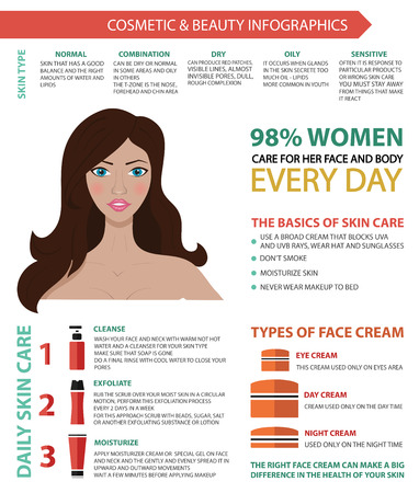 type: Vector infographic in modern colors of cosmetic, makeup and beauty on white background. Including flat icons and woman. Skin care.