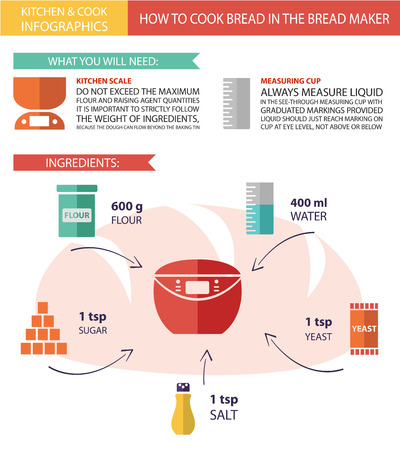 bread maker: Vector infographic in modern colors of kitchen  cooking. How to cook bread in the bread maker.