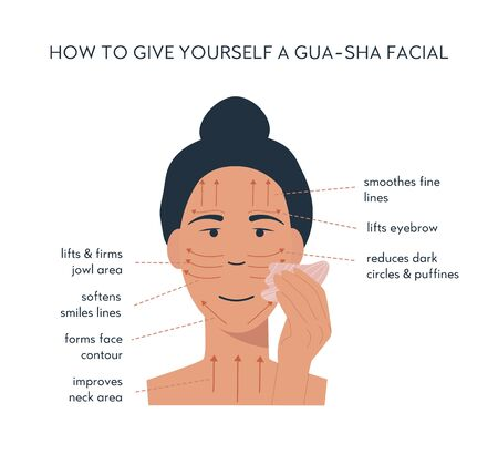 Infographic of gua sha scraper facial yoga. Massage direction for jade roller. A woman massaging with rose quartz stone. Acupuncture anti-aging traditional chinese medicine self care method. Vector.