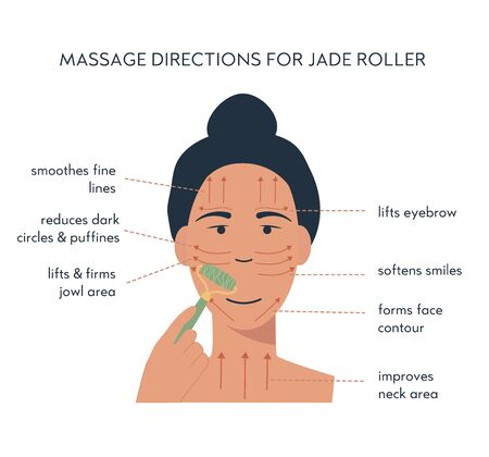 Infographic of jade face roller. Massage direction for facial yoga. A woman massaging her face. Acupuncture anti-aging traditional chinese medicine self care method. Vector flat illustration on white.