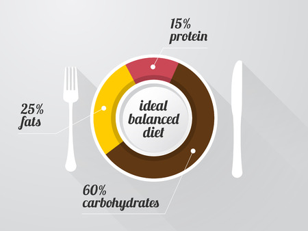 white plate: graph of the composition of a healthy diet on a white plate with long shadows