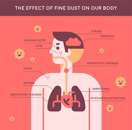 Information illustration showing the effect of fine dust on the human body. flat design style minimal illustration.