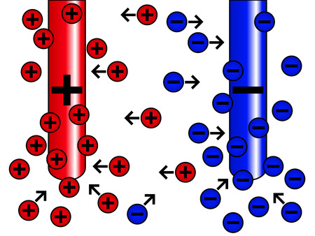 Electrolysis diagram, with positive and negative charges moving