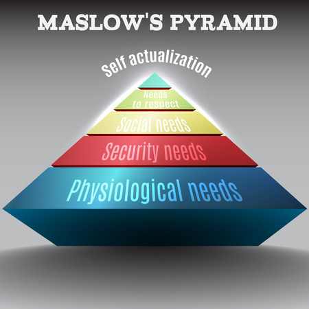 Vector colored 3d Maslow pyramid for education