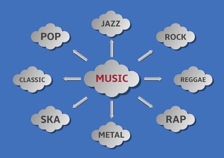 reggae: styles de musique