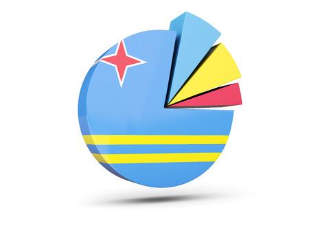 aruba: Flag of aruba, round diagram icon isolated on white. 3D illustration