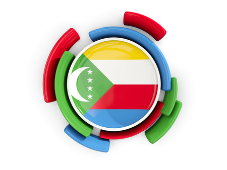 Round flag of comoros with color pattern  isolated on white. 3D illustration Stock Photo