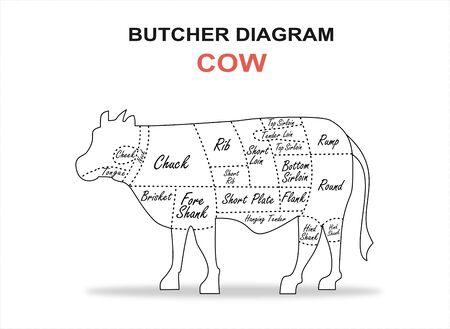Cut of beef set. Poster Butcher diagram - Cow.