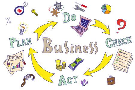 Mão desenhada business processo (PDCA) conceito de círculo. Cor ilustração vetorial.