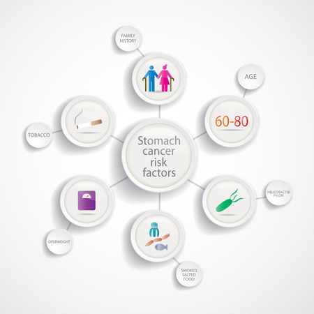 Stomach cancer risk factors infographics. EPS 10 vector file. Illustration