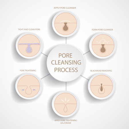 skin problem: Blackheads removing and pore cleansing symbols set.Empty cycle diagram.