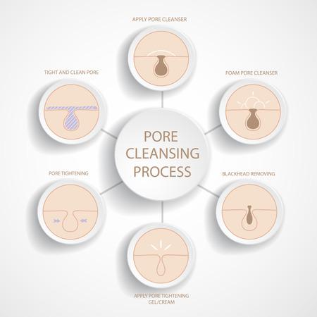 Les points noirs et la suppression des symboles de nettoyage des pores set.Empty diagramme de cycle.